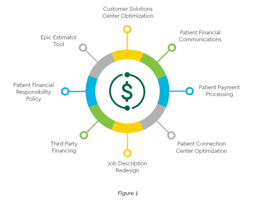 Circle with dollar sign in the middle and connected to eight sections which highlight Piedmont Healthcare's key initiatives on customer-centricity.