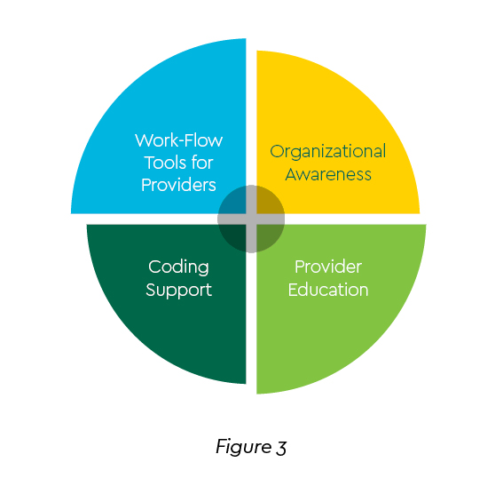 Pie chart graphic broken into quadrants for workflow, awareness, education, and support