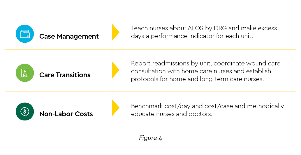 graphic highlighting 3 specific tactics to managing costs in case management, care transitions, and non-labor costs.